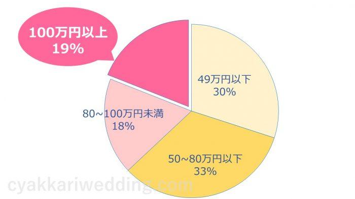 ハナユメ お得 グラフ